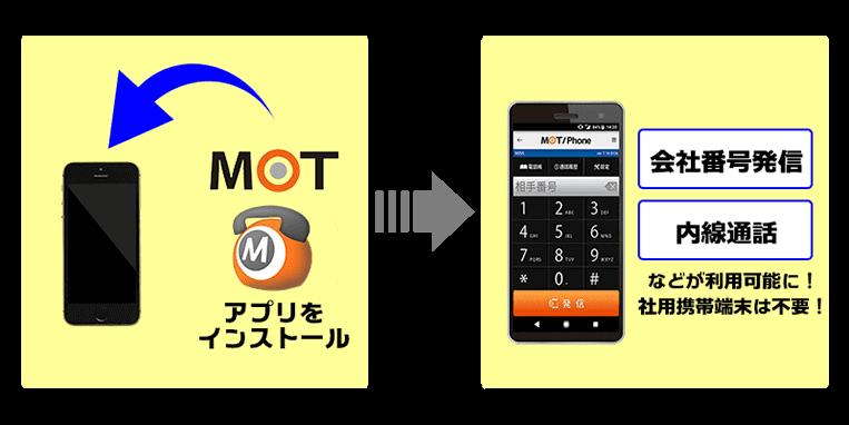 MOT/TELの利用イメージ