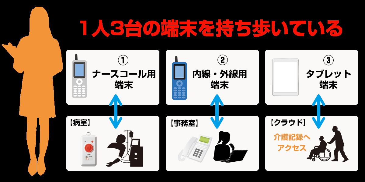 ナースコール用の端末・ビジネスフォンと連携した内線・外線用の端末・タブレット端末の3つを持ち歩いている