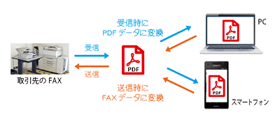 スマホやPCでFAXを利用出来るインターネットFAX