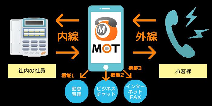 PHS・法人携帯に代わるスマホ内線サービスMOT