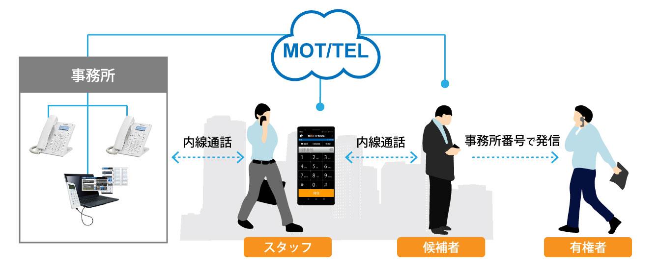 選挙事務所向け電話サービス「MOT/TEL」利用イメージ