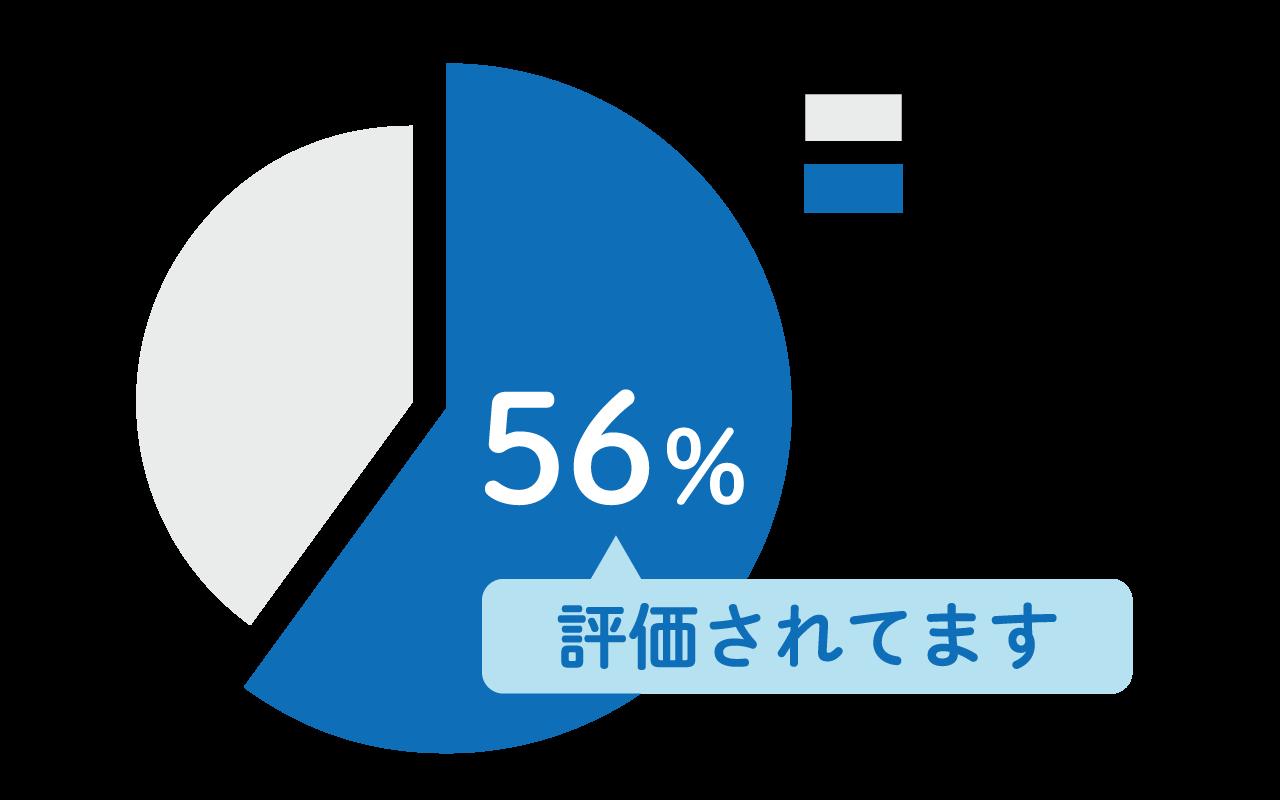 モッテルの新規契約企業の56%が他社クラウドPBXからの乗り換え