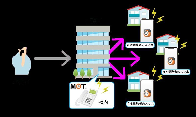 MOT/TELの一斉着信イメージ