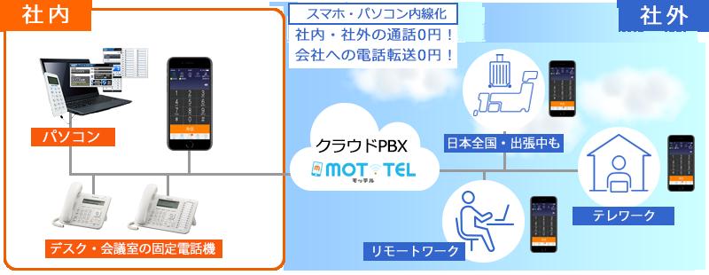 MOT/TELの利用範囲