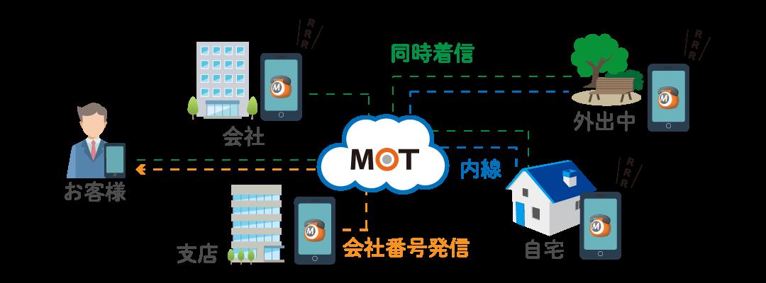 MOT/TEL-モッテル-(クラウド電話)