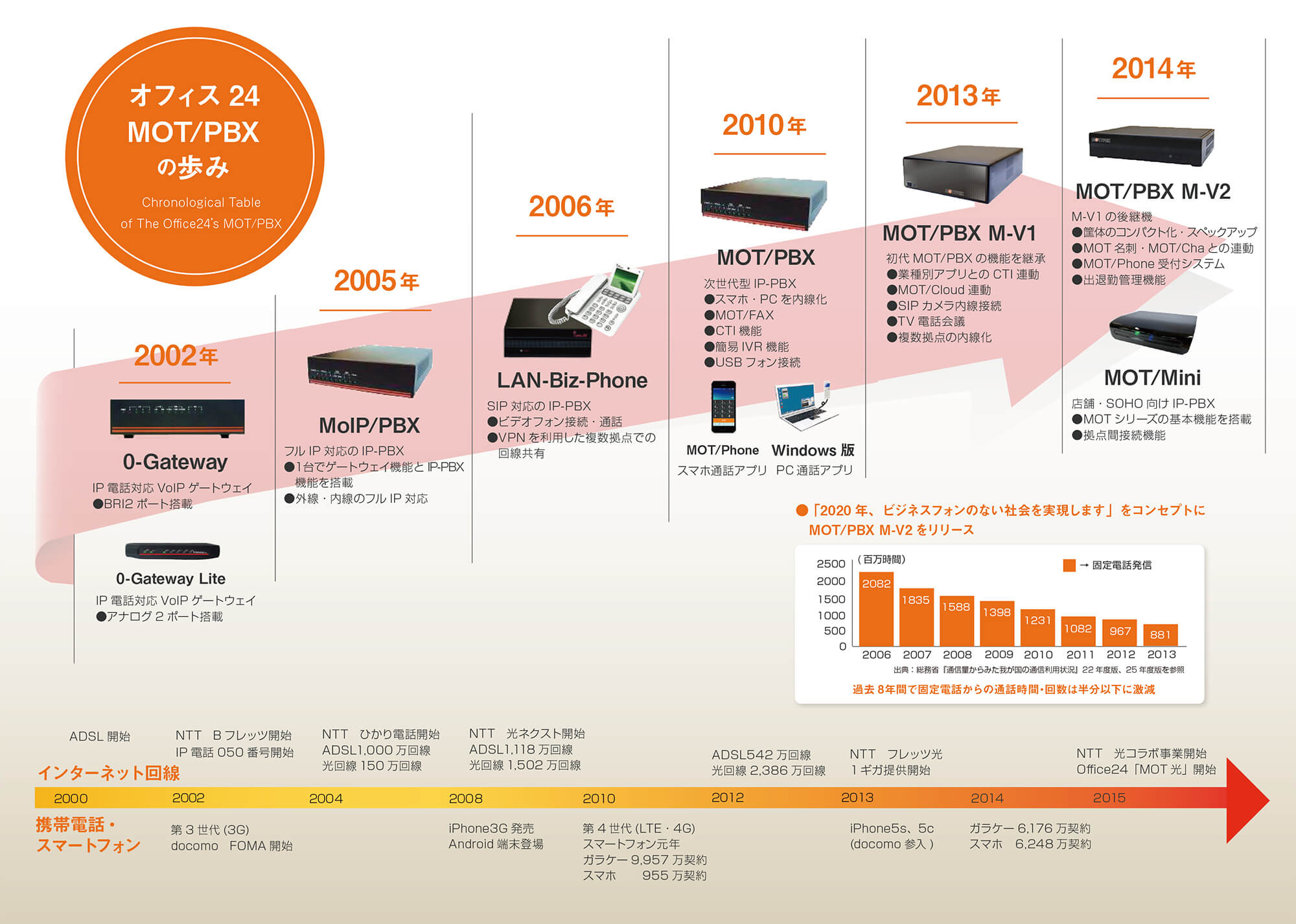 MOT/PBX開発の歴史