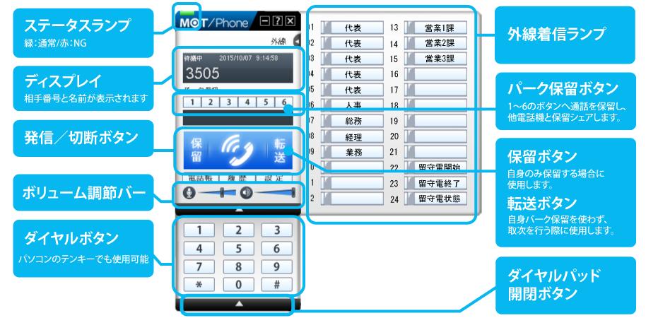 MOT/Phone各機能説明