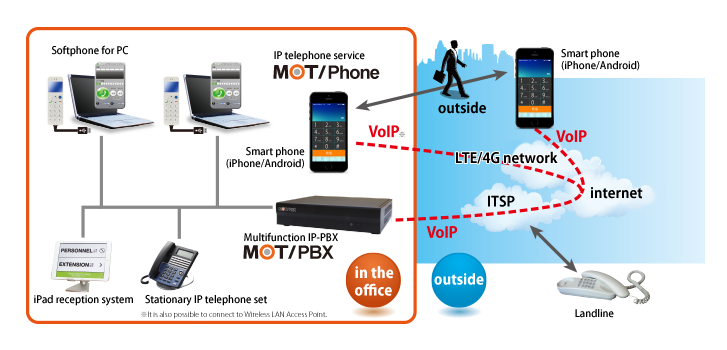 the feature of mot pbxPabx Telephone System Diagram #10