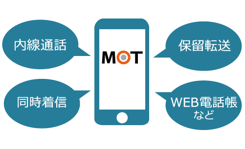 内線通話・保留転送はもちろんアプリにより様々な機能を提供