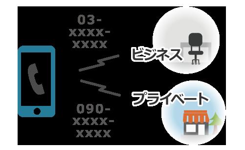 発信/着信の使い分け(1台2役)