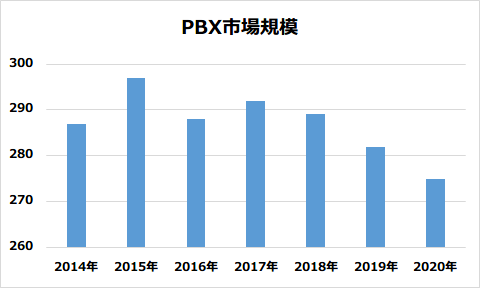 PBX市場規模