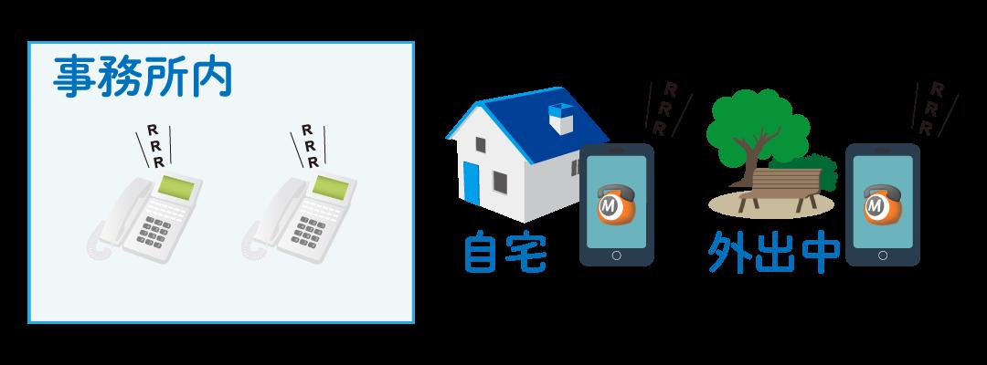 クラウドPBXは外出先や自宅でも会社の電話をとれる