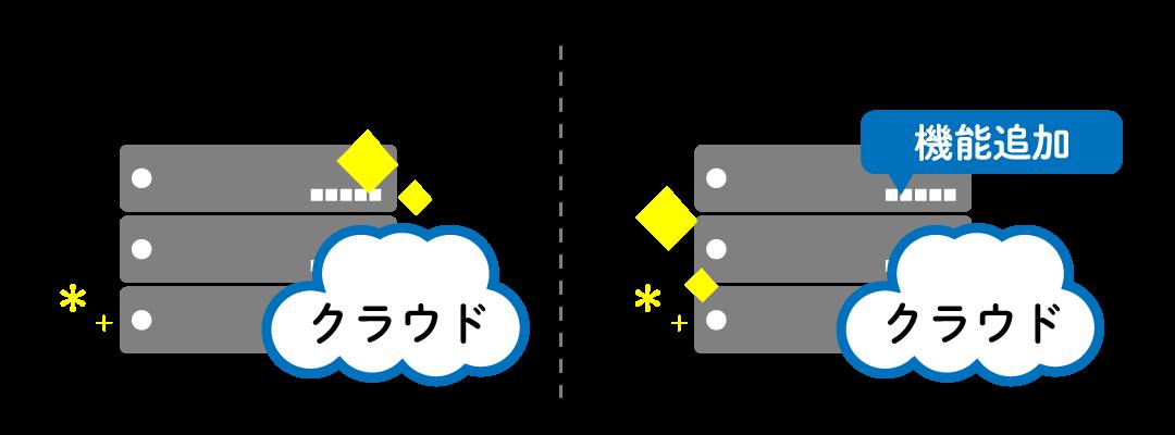 クラウドPBXはバージョンアップで常に最新機能を利用できる