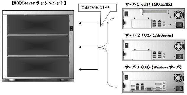 MOT/Serverイメージ