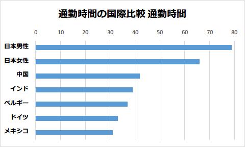 通勤時間の国際比較