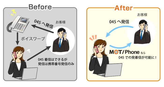 レンタルオフィスでも会社番号をスマートフォンからかけられるアプリMOT/Phoneのイメージ図