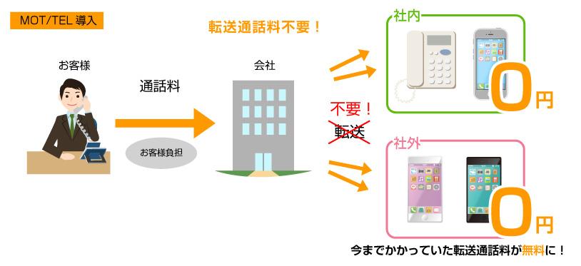 MOT/TEL転送無料のイメージ図