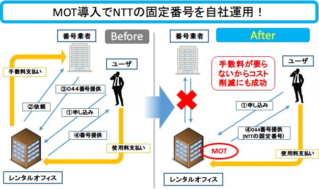 MOT導入でNTTの固定番号を自社運用!