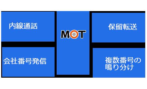 MOT不動産業向け電話システムとは?