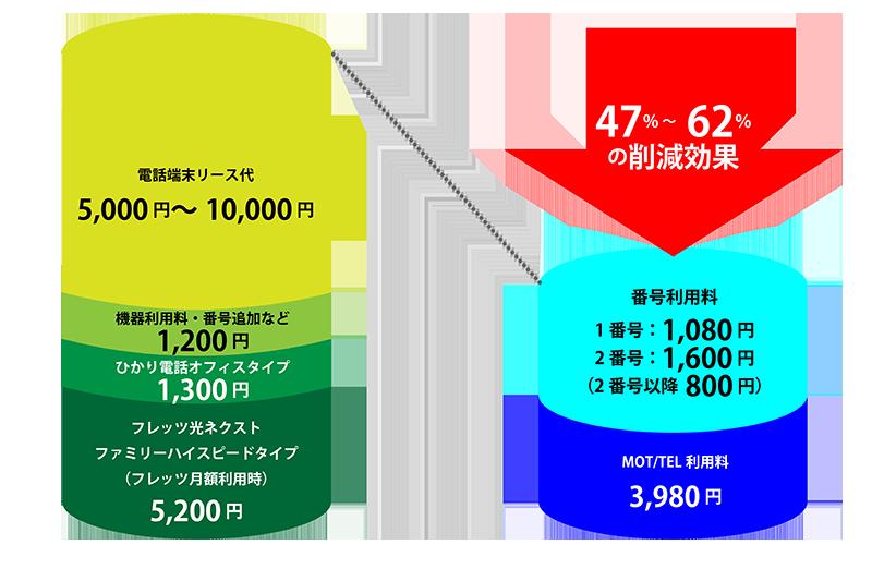 通常のビジネスフォンとクラウドPBXの比較