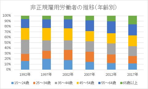 非正規雇用者の年齢別グラフ
