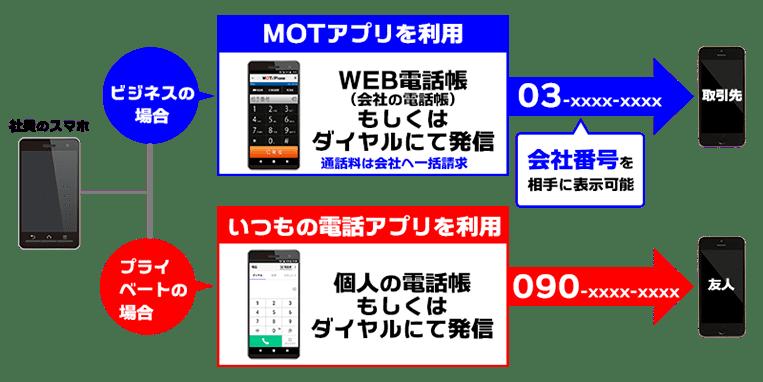 法人携帯不要サービス「MOT」利用イメージ