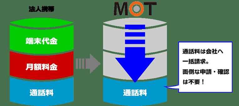 法人携帯とMOTの比較。MOTのほうが格安に!