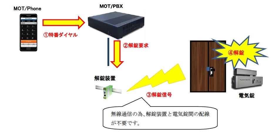 接続イメージ図