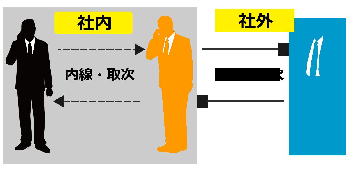 スマホと固定電話が連携するイメージ