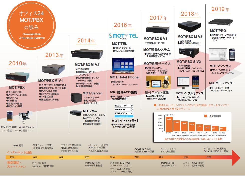 MOT/Phoneの歴史