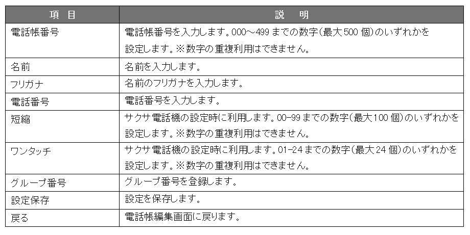 電話帳編集_項目説明