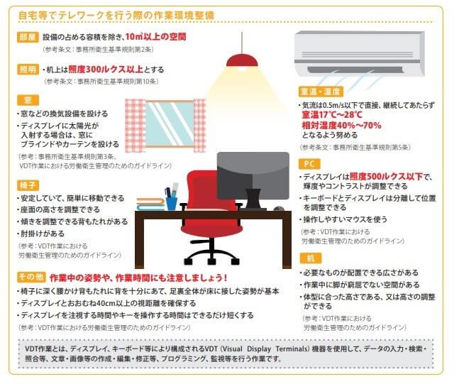 情報機器作業における労働衛生管理のためのガイドライン