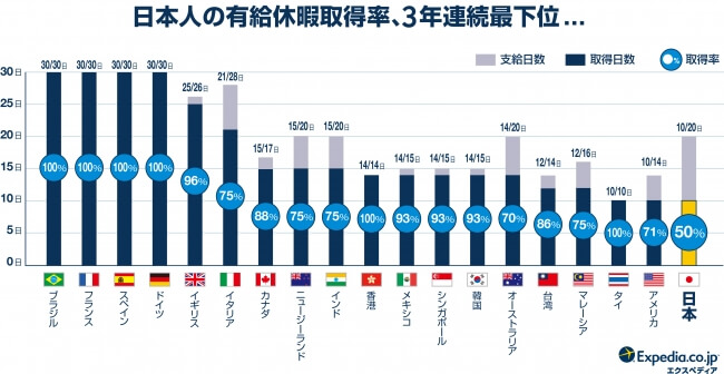 有給取得率の国ごと比較