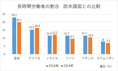 長時間労働者の割合比較グラフ