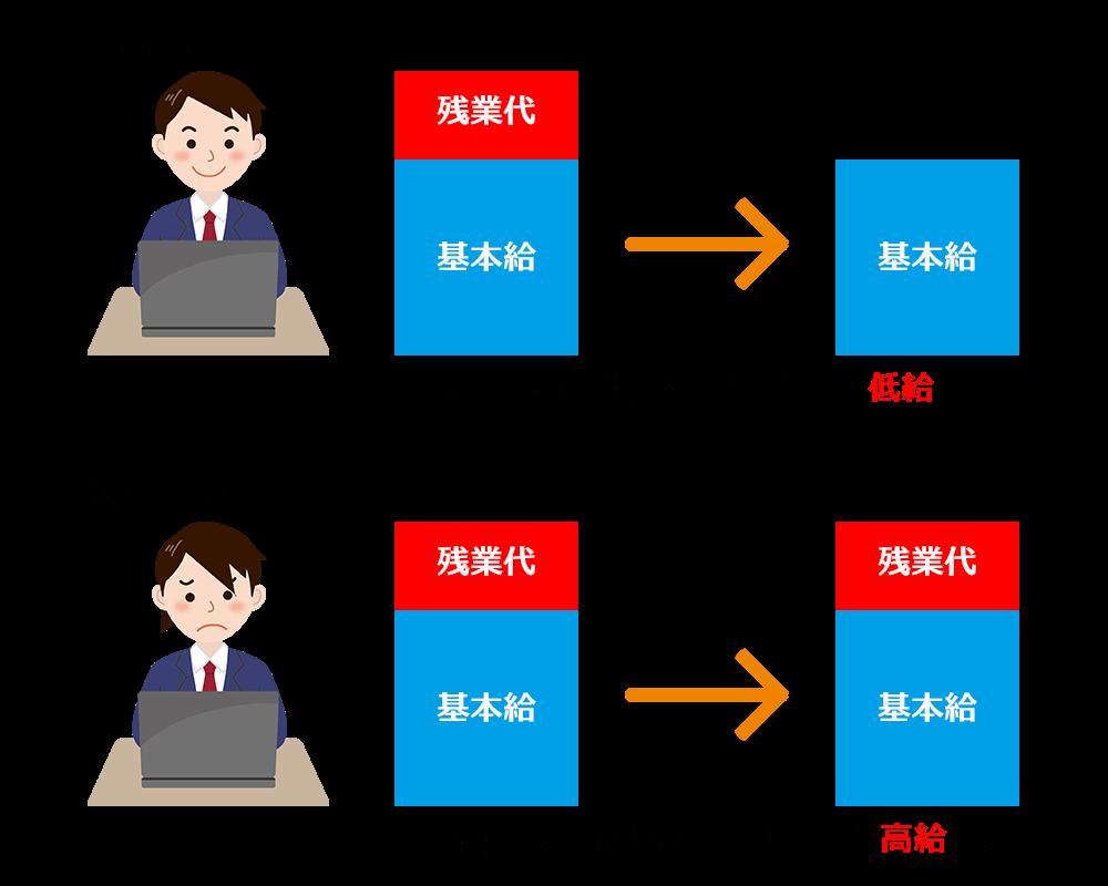 働き方改革の際に人事評価制度を変更しないと優秀な社員程給料が低くなるイメージ図