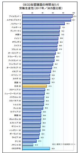 OECD加盟国の労働生産性比較グラフ