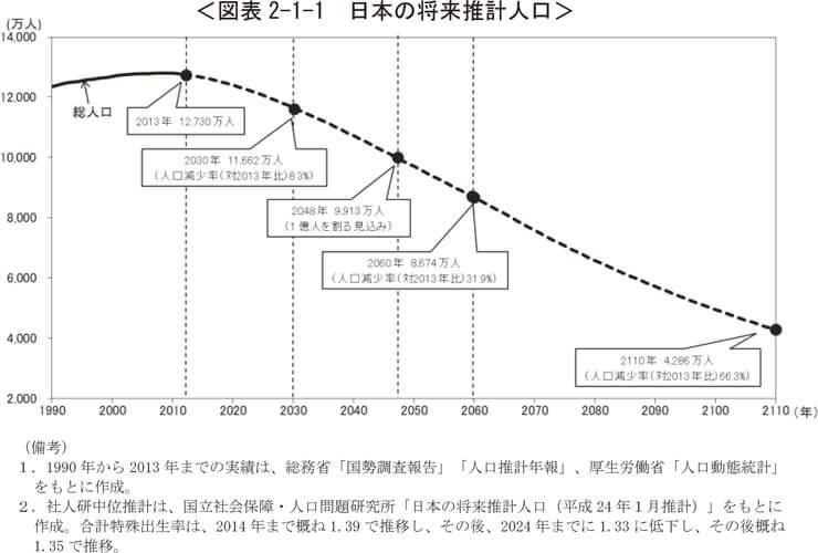 人口減少のグラフ
