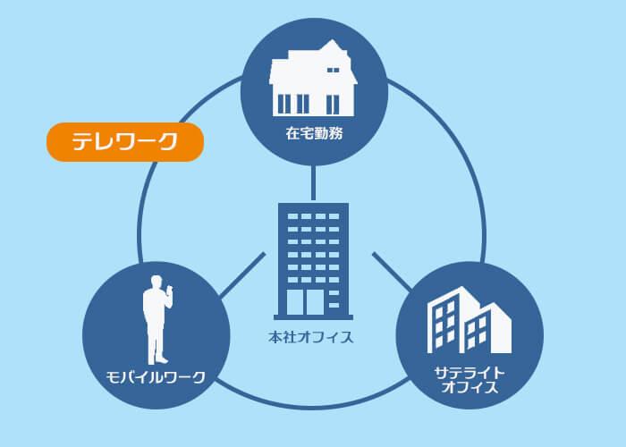 テレワーク(在宅勤務・モバイルワーク・サテライトオフィス勤務)