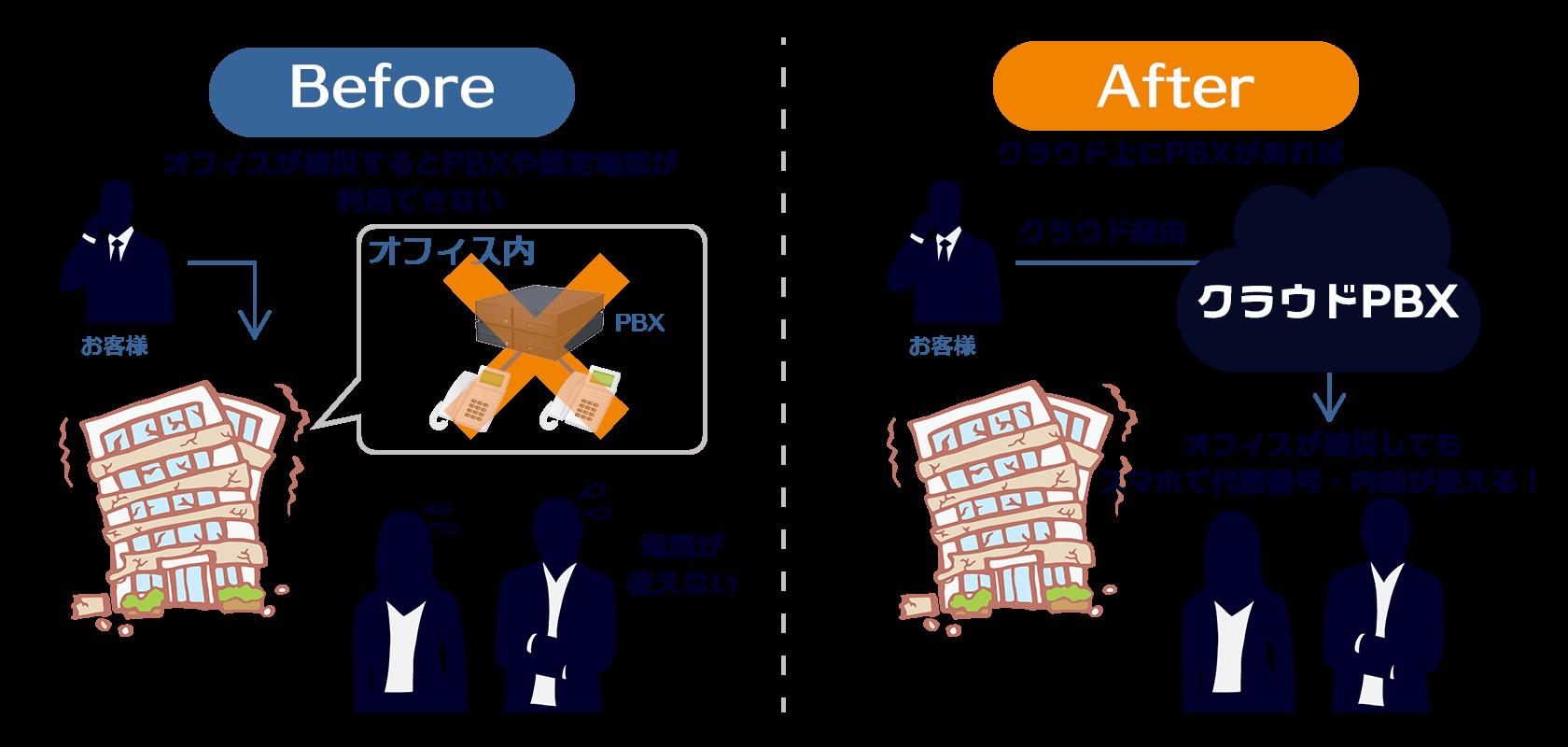 BCP対策イメージ図_クラウドPBX