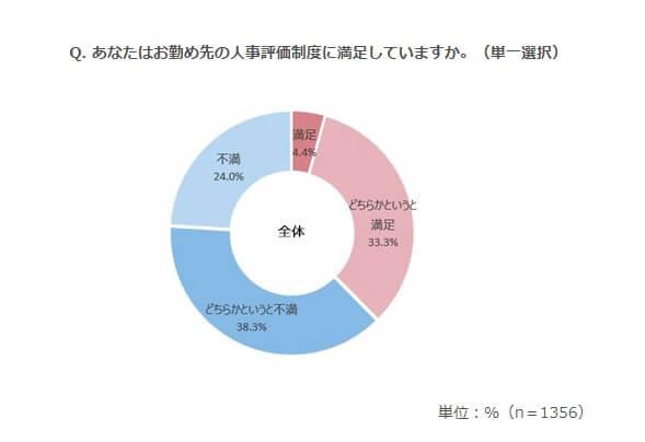 人事評価制度への不満6割以上のグラフ