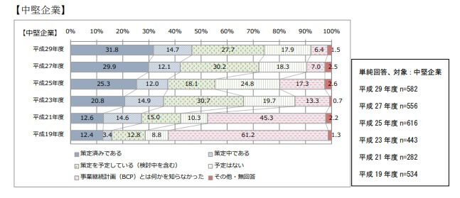 BCP策定割合_中小企業