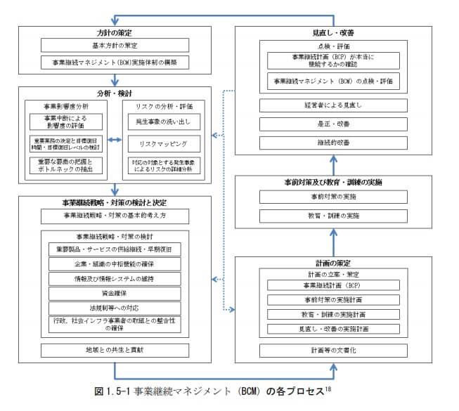 BCMプロセス_内閣府