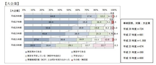BCP策定割合_大企業