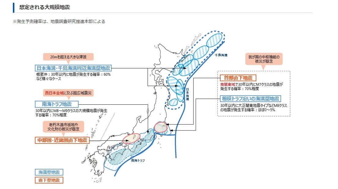 内閣府の地震発生確率
