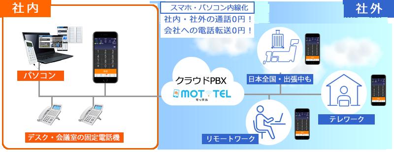 Pbx 比較 クラウド スマートフォンで内線受信!?便利なクラウドPBX、その活用法と導入事例をご紹介!|お役立ちコンテンツ|法人のお客さま|NTT東日本