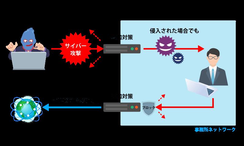 UTMを使った入口と出口対策のイメージ