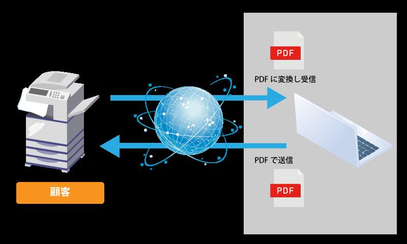士業に適したテレワークシステムのインターネットFAX機能イメージ