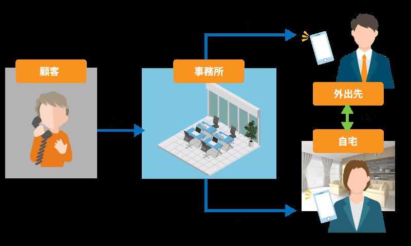 士業に適したテレワークシステムの内外線機能イメージ