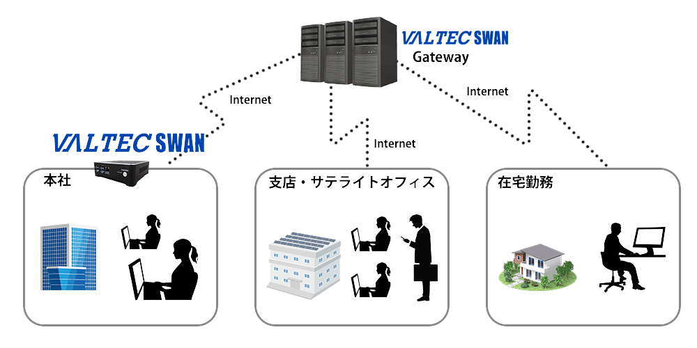 リモートアクセスツール『VALTEC SWAN』イメージ