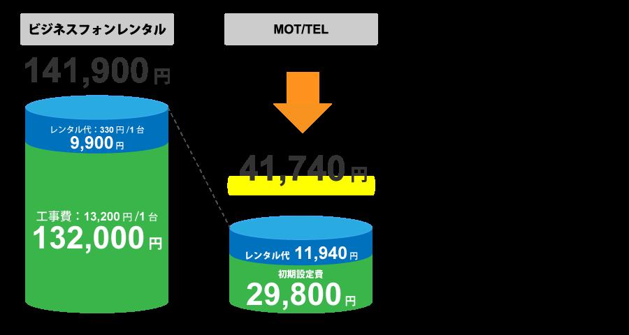 クラウドPBX「MOT/TEL」では従来のビジネスフォンをレンタルする場合に比べてコストを大幅に削減できる料金比較イメージ